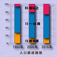 1964-2016pop.jpg